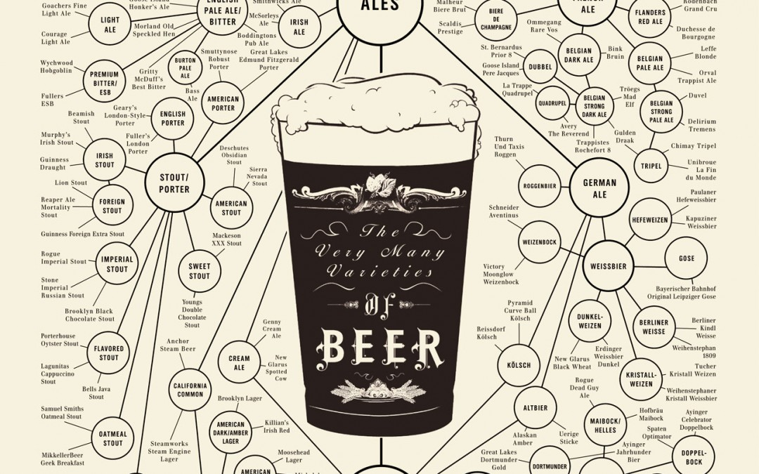 You Don't Know Beer