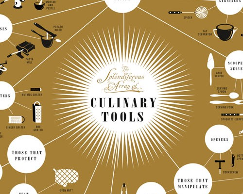 The Complete Guide to Kitchen Tools
