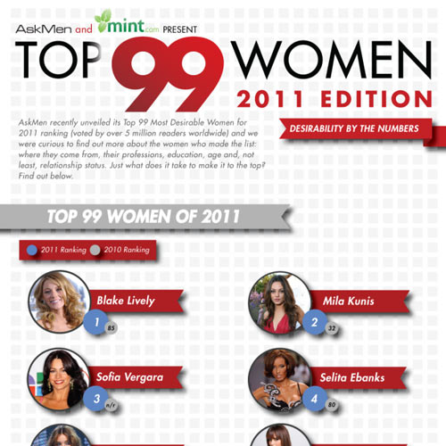 Sheild Your Eyes Boys. Here's the 99 Most Beautiful Women of 2011