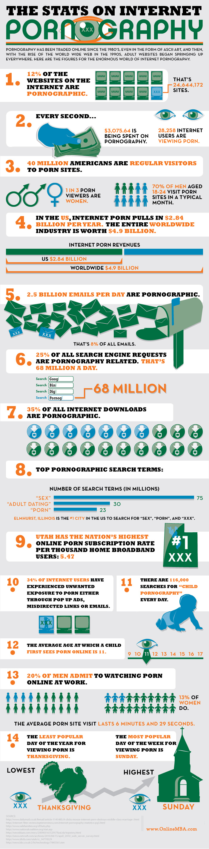 Infographic: The Stats on Internet Porn