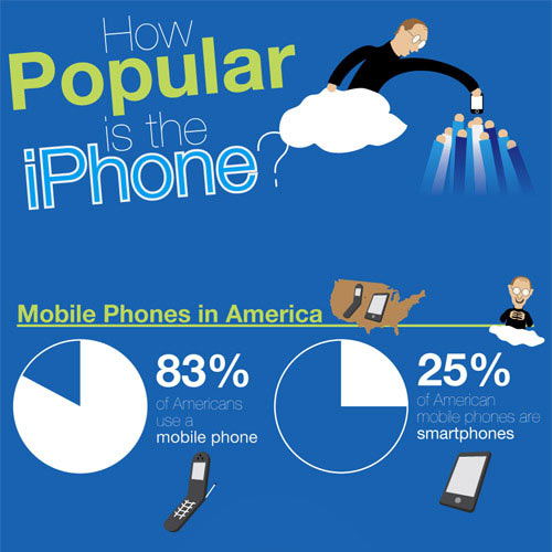 Infographic: iPhone Facts and Popularity