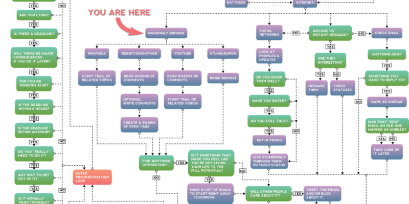 The Procrastination Flowchart. I Meant To Post This Last Week.