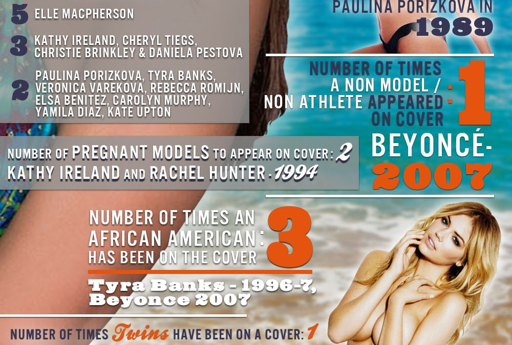 The Hard Numbers About the Sports Illustrated Swimsuit Issues