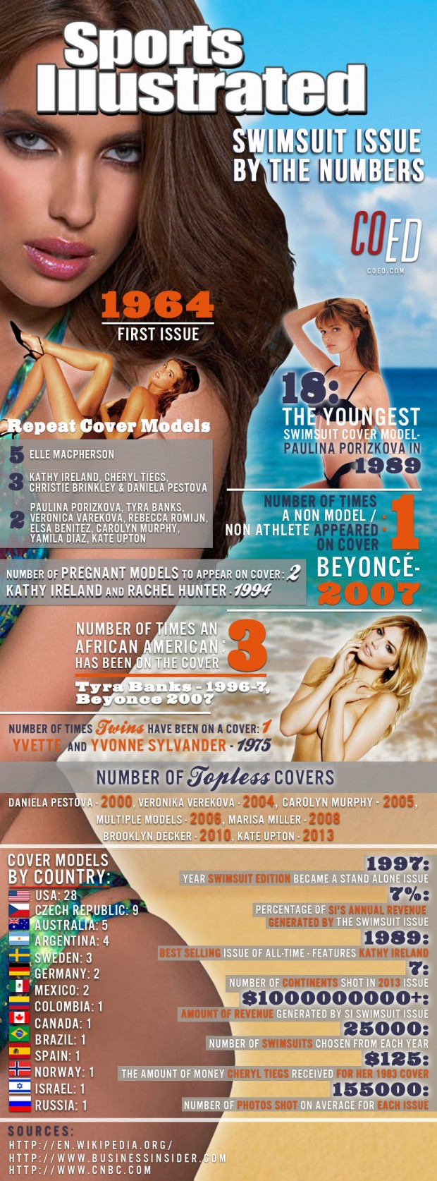 sports illustrated swimsuit issue infographic
