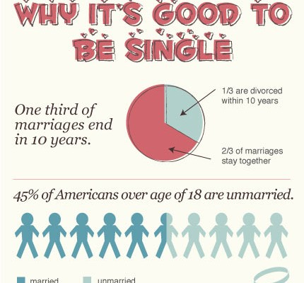 Inforgraphic: Why It's Better To Be Single